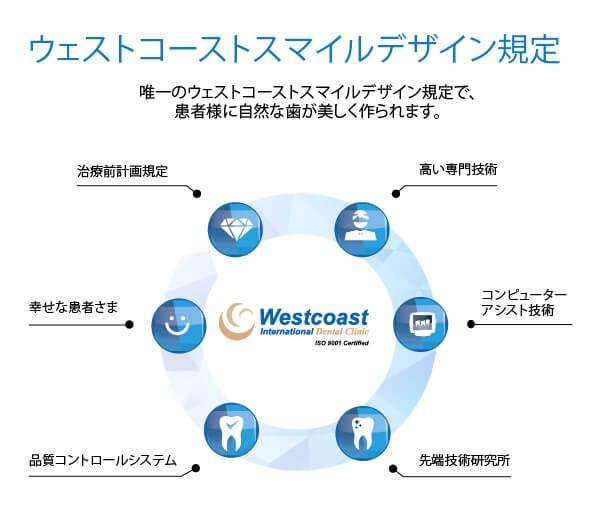 Cosmetic Dentistry Westcoast