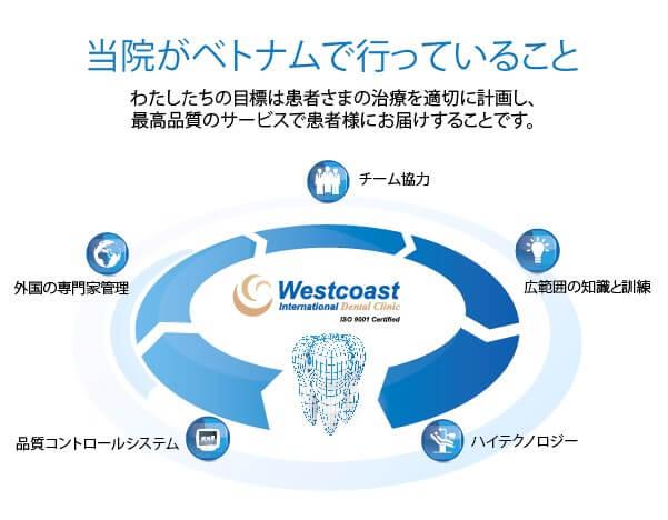 Westcoast International Dental Clinic Vietnam
