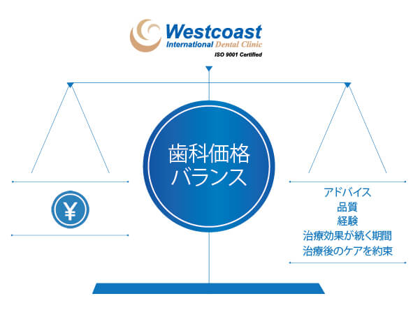Dentistry Cost Westcoast